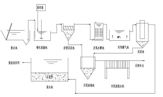 印染废水行业处理方案