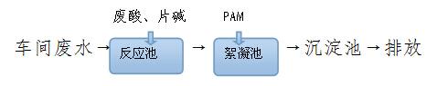 纺织废水硫酸亚铁脱色试验方法