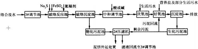硫酸亚铁处理络合铜